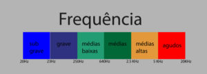 frequencias